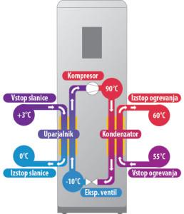 Toplotna črpalka za zmanjšanje stroška ogrevanja sanitarne vode ter garaže.